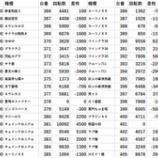 『12/11 123横浜西口 並ばせ屋』の画像
