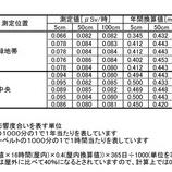 『戸田市ホームページに戸田市内の小中学校・公園・公共施設における放射性物質の測定値が追加発表されています』の画像