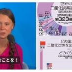 環境活動少女グレタはなぜ中国を批判しないのかと話題に CO2排出量は米国の約2倍、日本の8倍