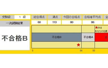 『英検1級一次試験結果【2014年度第2回】』の画像