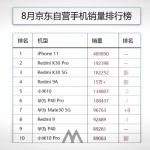 【中国】携帯販売台数ランキング、ファーウェイはTOP5から脱落!1位は iPhone!