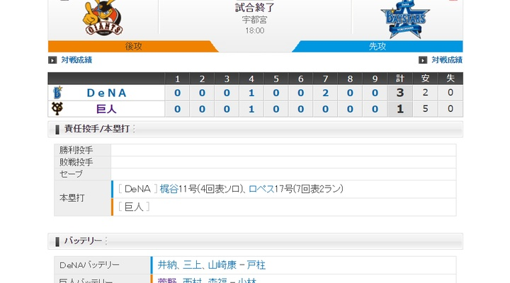 【 巨人試合結果・・・】< 巨 1-3 De >巨人連敗・・・先発・菅野、7回3失点!梶谷・ロペスのHRに沈む・・・