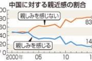 【調査】中国に「親近感なし」83% 韓国に「親しみを感じない」64.7% 内閣府調査