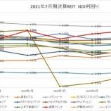 『2021年7月期決算J-REIT分析①収益性指標』の画像