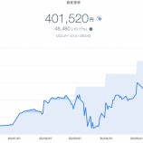 『【資産運用】2020年5月4週目!THEO+docomoの資産運用状況は-48,480円 (-10.77%)でした』の画像