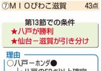 悲願!青森県初のJリーグチーム現実味...ヴァンラーレ八戸J3昇格へ最短で11月3日に成績条件クリア