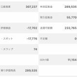 『第12回ガチンコバトル2020年6月22日(4週目)の累計利益は7,237円でした。』の画像