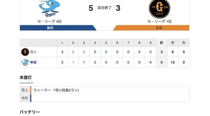 【巨人試合結果…】<巨人 3-5 中日> 巨人敗れる… 初回にウィーラー1号2ランなどで先制するも投手陣が守りきれず、逆転負け…