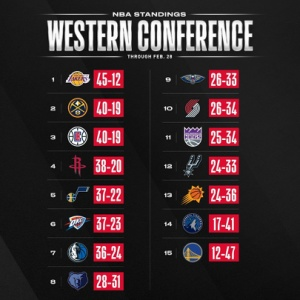 NBA順位