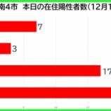 『【新型コロナ】新たな陽性数 12月16日(水)、戸田市7人・蕨市3人・川口市17人・さいたま市22人。埼玉県は111例発表。』の画像