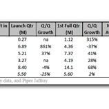 『iPad2の売れ行きはiPadを超える=米アナリスト予測【湯川】』の画像
