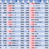 『9/15 エスパス高田馬場本店 赤パト』の画像