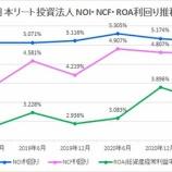 『日本リート投資法人・第18期(2021年6月期)決算・一口当たり分配金は10,800円』の画像