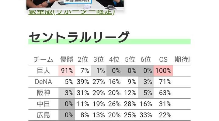 【朗報】セリーグの優勝確率… 巨人は91%!!