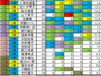 【乃木坂46】久保史緒里の学力は山崎怜奈と同等だった