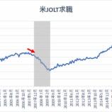 『【米JOLT求職】労働市場の減速で米経済の先行き見通しは悪化』の画像
