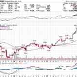 『ブラック・フライデー、今年は好調で小売株が軒並み上昇!』の画像