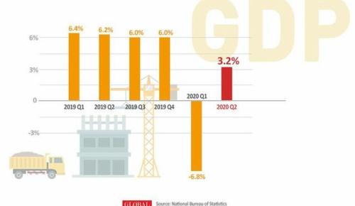 中国 4-6月のGDPがプラス3.2% マイナス成長から急回復(海外の反応)