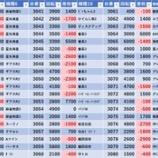 『7/7 エスパス西武新宿駅前 旧イベ』の画像