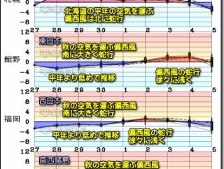 秋らしく?移動性高気圧 優勢に!この傾向 いつまで?(200928)