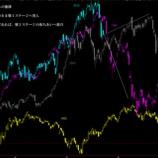 『株価サイクルのステージを確認すると、長く続く下落トレンドへ』の画像