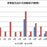 『【株式投資2年目】2019年に受け取った配当金総額は27.3万円でした』の画像