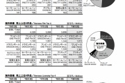 【国際】映画「ドラゴンボール超 ブロリー」、全米興行収入1位