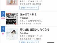 【悲報】吉本坂46、無事に撃沈...(画像あり)