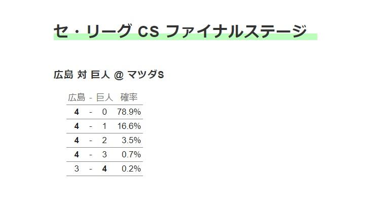 【 大悲報 】巨人が日本シリーズ進出する確率「0.2%」・・・