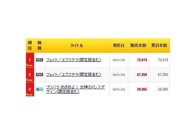 『Fate/EXTELLA』売れすぎ、初週15万8000本