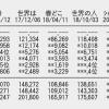 【速報】NGT48「シャーベットピンク」2日目デイリー4位