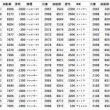 『大宮区 20スロ全台差枚 パチスロデータ』の画像