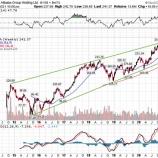 『アリババ株、巨額の罰金で株価が急騰した理由』の画像