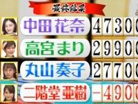 【乃木坂46】中田花奈が麻雀めちゃ強くなって大活躍してる件wwwww