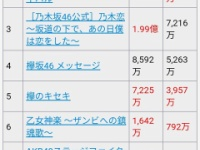 【悲報】乃木恋と乃木フェスとザンビが束になってもユニエアの売り上げに勝てない事が判明...