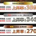☆株価5.6倍達成☆無料提供テンバガー候補銘柄はこれだ!