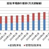 『【パーク24】2019年8月の月次業績が発表されたよ!前期比6%増収、3%増益でした。』の画像
