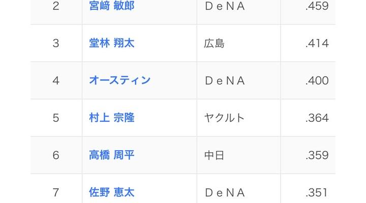 セリーグ首位打者…巨人・岡本和真!