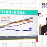 『【悲報】G7で唯一賃金が下がり続ける絶望日本wwwwwwwww』の画像
