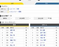 【虎実況】阪神対日ハム オープン戦(甲子園)[3/12]13:00~