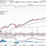 『【MCD】予想を上回る決算発表を好感して株価高騰!』の画像