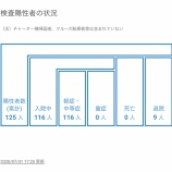 『【7月31日】浜松市で11名の新型コロナ感染症患者を確認、クラスター関連6名、その他の患者は5名』の画像