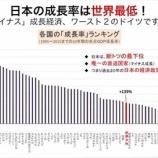 『【GDP】ドイツにまで抜かされそうな絶望日本!日本は価値の低い長時間労働をしているバカな国www』の画像