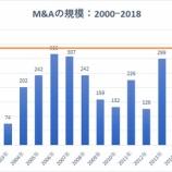 『【過熱するM&A】18年ぶりの買収熱の高まりは株式市場の大暴落とリセッションを示唆しているのか』の画像