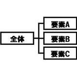 『ビジュアルシンキング(4) 〜構造化』の画像