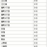 『小田原市 計画停電グループ分け』の画像