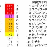 『第64回(2020)大阪杯 予想【ラップ解析】』の画像