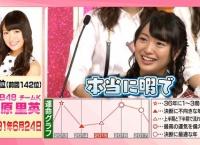 【AKB48】北原里英が暇過ぎるwww