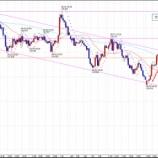 『FX スイングトレード GBP/JPY 決済と今後の予測、ショートエントリー』の画像