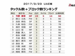 【 日本代表 】UAE戦の今野はまるでチェルシーのカンテ!「タックル数」・「ブロック数」がダントツ過ぎる!